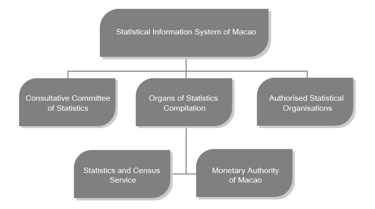 Statistical Information System of Macao (SIEM)